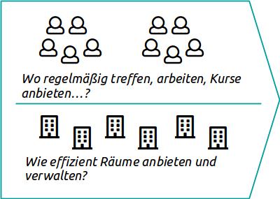 """Bild mit Menschen die sich fragen """"Wo regelmäßig treffen, arbeiten, Kurse anbieten...? und Häusern die sich fragen """"Wie effiziente Räume anbieten und verwalten?"""""""