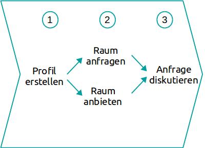 """Schritt 1 """"Profil erstellen"""", Schritt 2 """"Raum anfragen"""" bzw. """"Raum anbieten"""" Schritt 3 """"Anfrage diskutieren""""."""