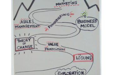 Sozionauten Workshop: Theory of Change